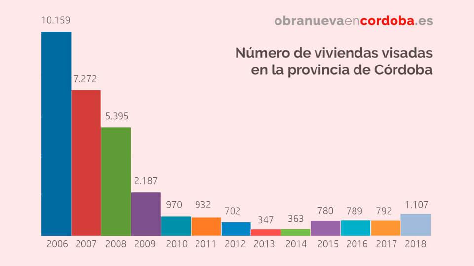 visados de obra nueva en cordoba 2018